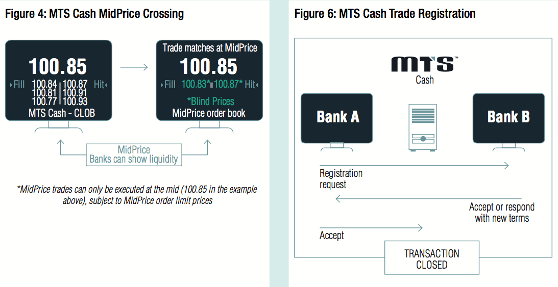 MTS: Preparing fixed income participants for MiFID II | The