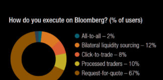 The DESK's Trading Intentions Survey 2020 : Bloomberg