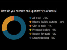 The DESK's Trading Intentions Survey 2020 : Liquidnet