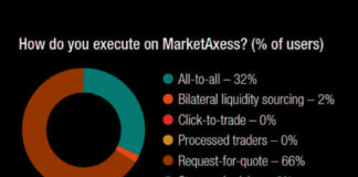 The DESK's Trading Intentions Survey 2020 : MarketAxess