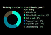 The DESK's Trading Intentions Survey 2020 : Streamed dealer prices