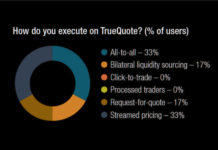 The DESK's Trading Intentions Survey 2020 : TrueQuote