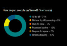 The DESK's Trading Intentions Survey 2020 : Trumid