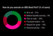 The DESK's Trading Intentions Survey 2020 : UBS Bond Port