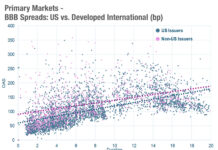 Chart of the week: Attack of the killer BBBs