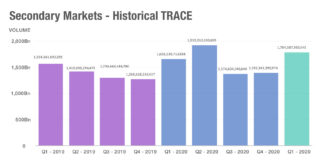 Secondary volumes in 2021 outpace 2020 sell-off implying greater liquidity