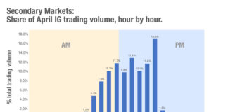 Chart of the week: When trading into the US, when should I trade?