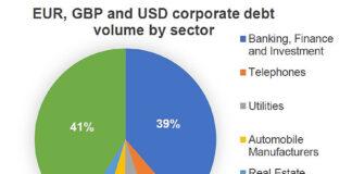 April saw European bond volume dip