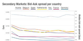 Chart of the week: Trading into Europe