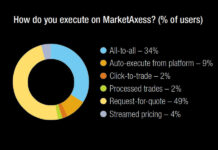 The DESK's Trading Intentions Survey 2021 : MarketAxess