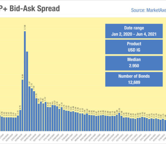 Sub-2bps bid-ask spreads in US IG are below pre-crisis levels