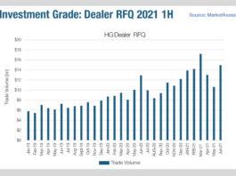 Dealer engagement in multi-dealer platforms is growing