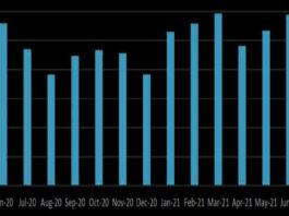 June sees European bond volume bounce back