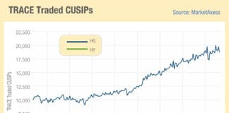 Juggling the growth in CUSIPs