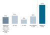 Bloomberg/PRMIA report finds liquidity barrier to RFR derivatives use